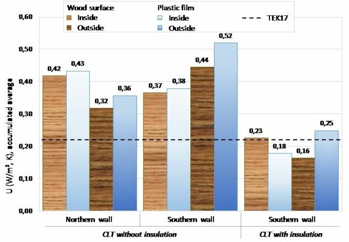Figur 1: Akkumulert U-verdi for de tre veggene under hele måleperioden. Minstekravet i TEK17 (0,22 W/m2 K) er markert med den stiplete linjen. (Illustrasjon: Treteknisk)